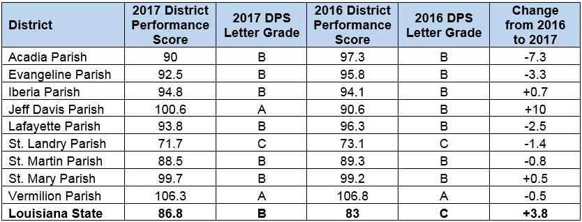 Schools District Scores.PNG