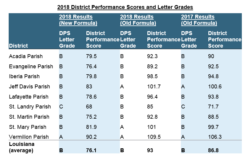 District Performance Scores.PNG